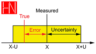 Uncertainty Course Image